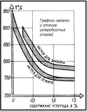 Графики закалки легированной стали