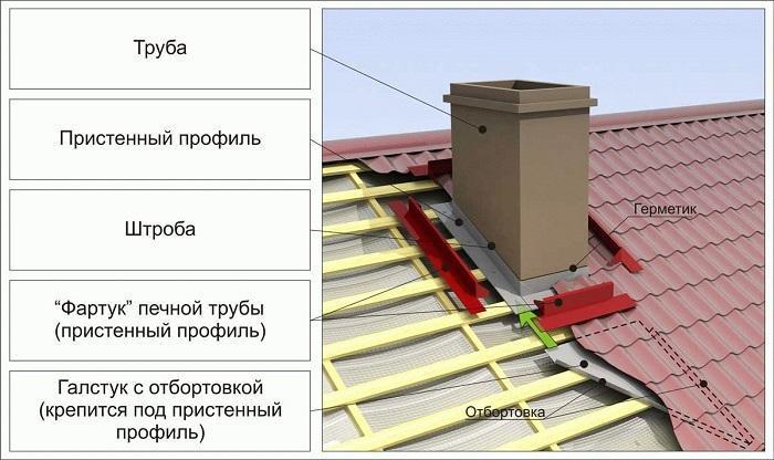 Вывод дымовой трубы на крыше
