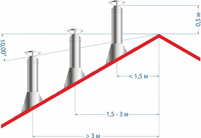 Высота дымовой трубы относительно конька