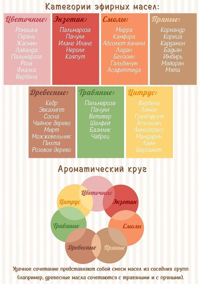 Категории эфирных масел и их сочетание
