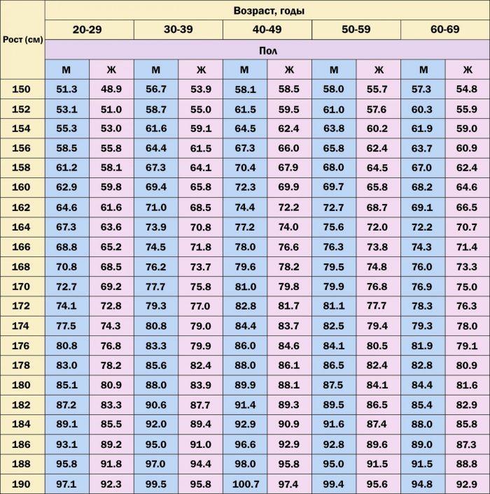 кс-рост у женщинакое соотношение ве