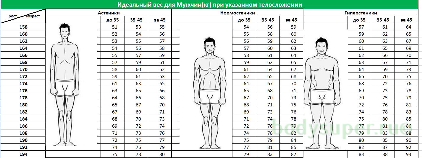 как понять соотношение веса и роста