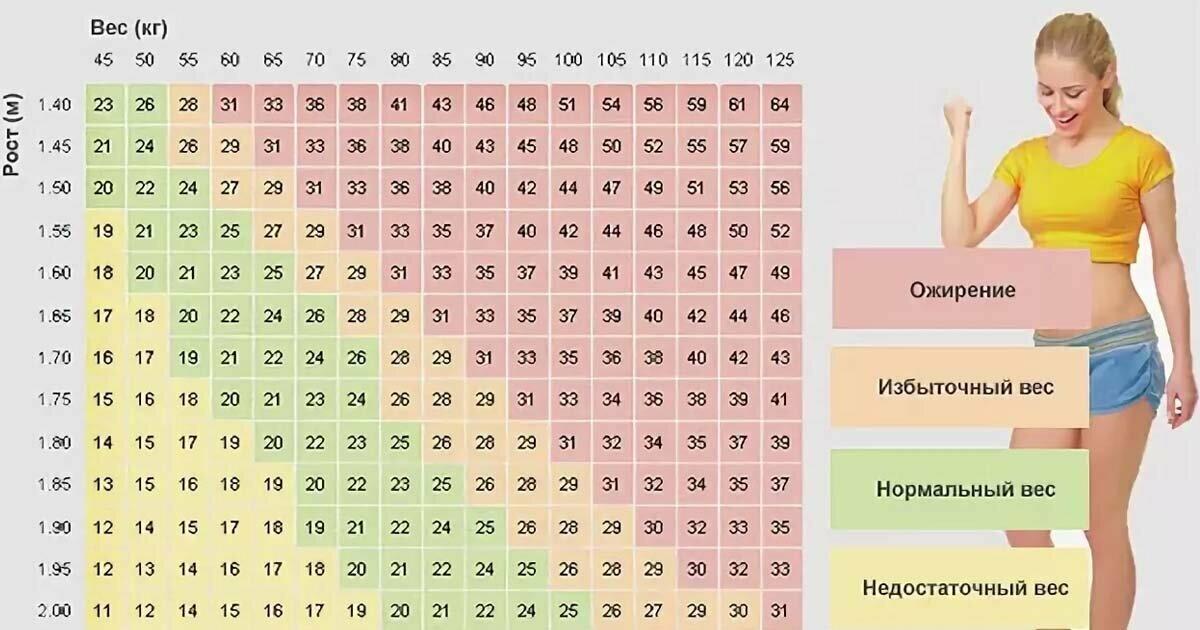 таблица вес-рост