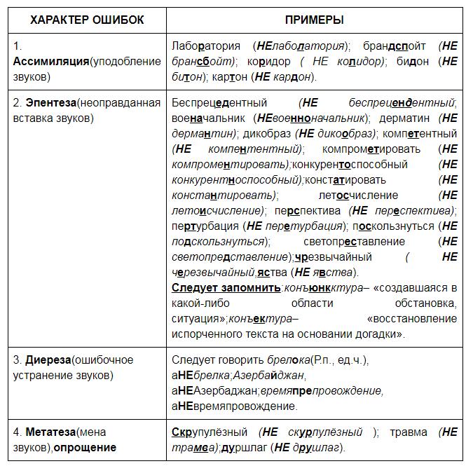 rechevye oshibki1