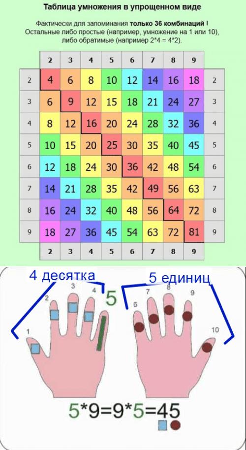 Как легко и быстро выучить таблицу умножения12
